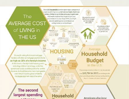 The Average Cost of Living in the US